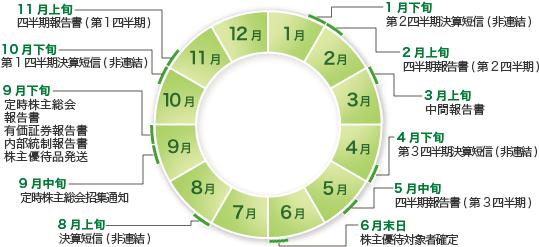 IRカレンダー - アトムリビンテック株式会社