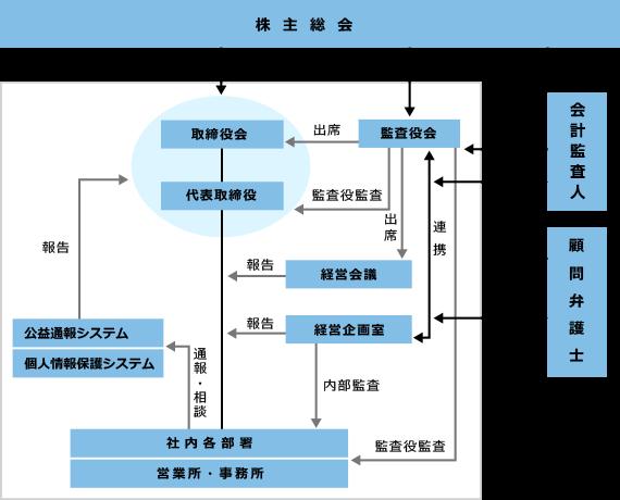 コーポレート・ガバナンス体制- アトムリビンテック株式会社