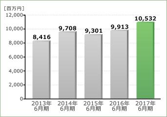 財務ハイライト - アトムリビンテック株式会社
