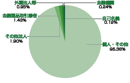 株式情報 - アトムリビンテック株式会社