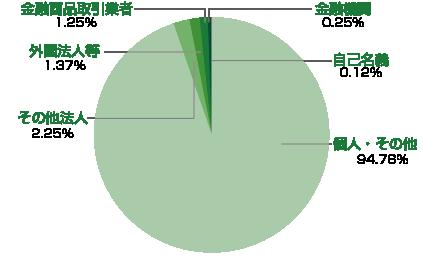 stockholders_graph201803