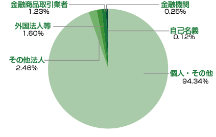 stockholders_graph