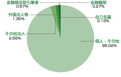 circle_graph_20190926